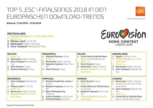 ESC2018 Top5 International